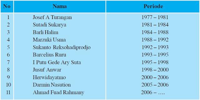 Daftar Ketua-ketua Bapepam