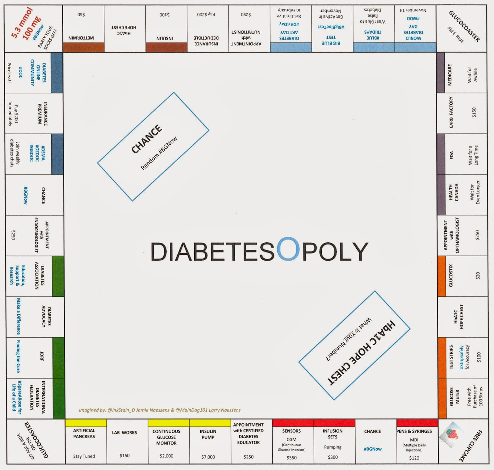 Flying Furballs: Diabetesopoly: The Living With Diabetes Game