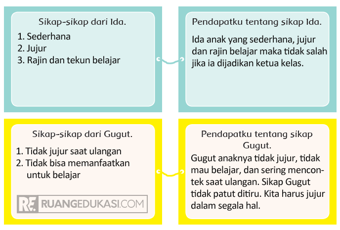 Kunci Jawaban Tema 4 Kelas 4 Halaman 31, 32