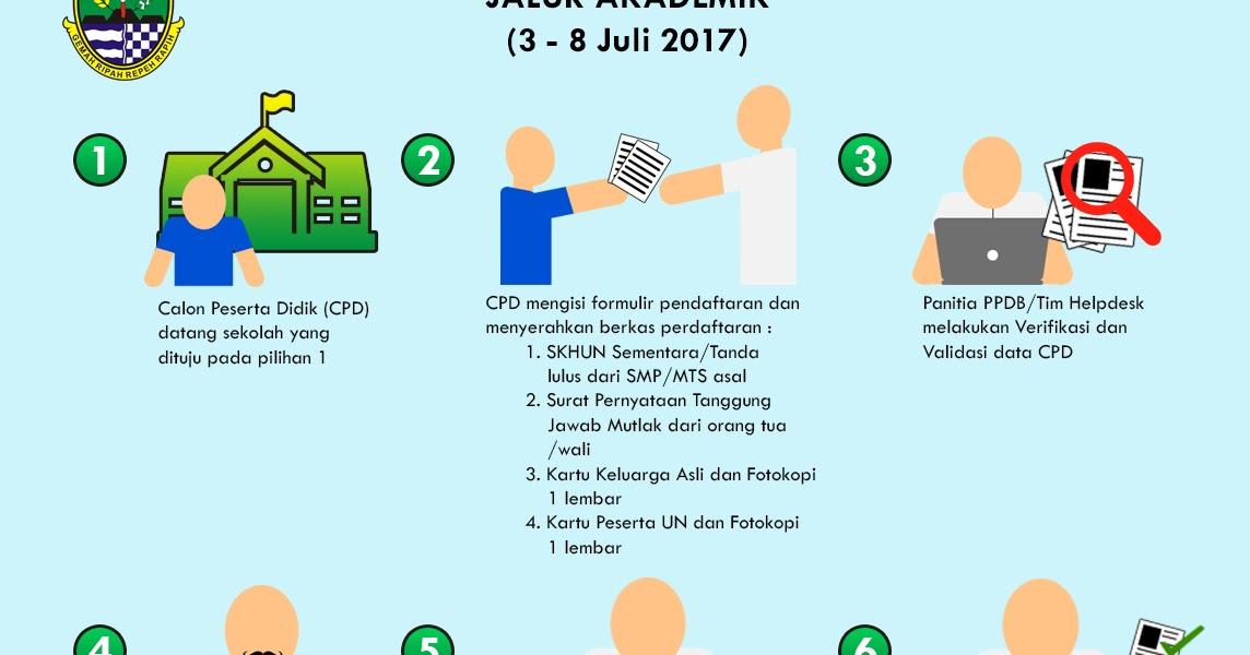 Ppdb Online 2018