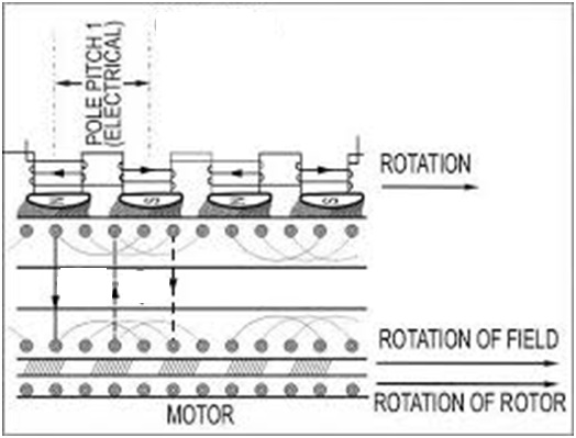 3 phase ac induction motor theory for Automatic 3 phase induction motor starter