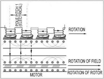 Induction Motor Working