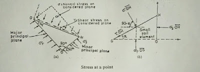 Mohr Coulomb Failure Theory -soil