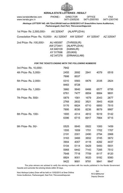 Kerala lottery result of Akshaya (AK-72) 06 February 2013