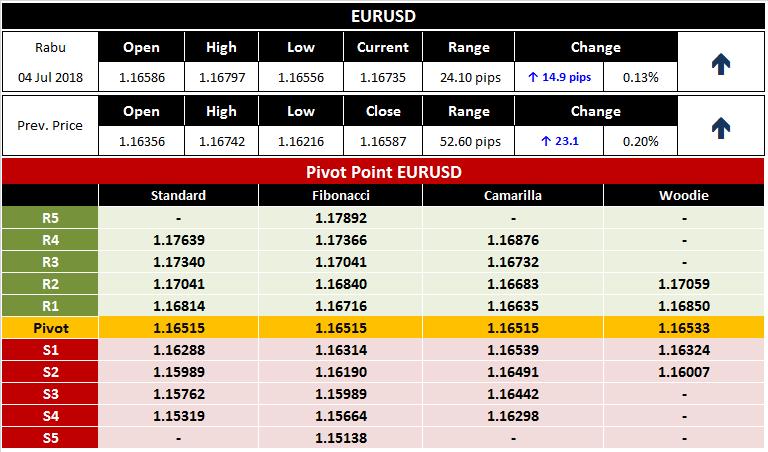 Analisa Seputar Forex Trading EURUSD 4 Juli 2018