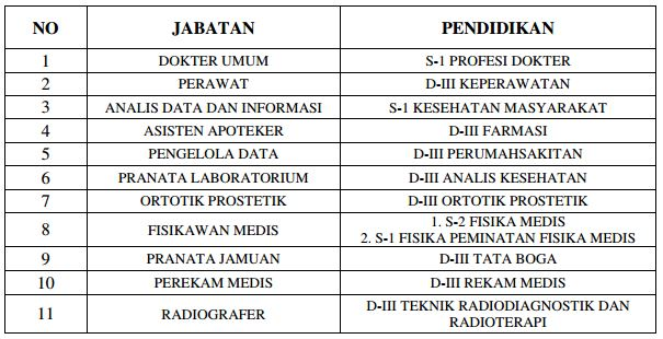 Rekrutmen Calon Pegawai Non CPNS RSCM Periode I Tahun 2019 (24 Januari - 7 Februari 2019)