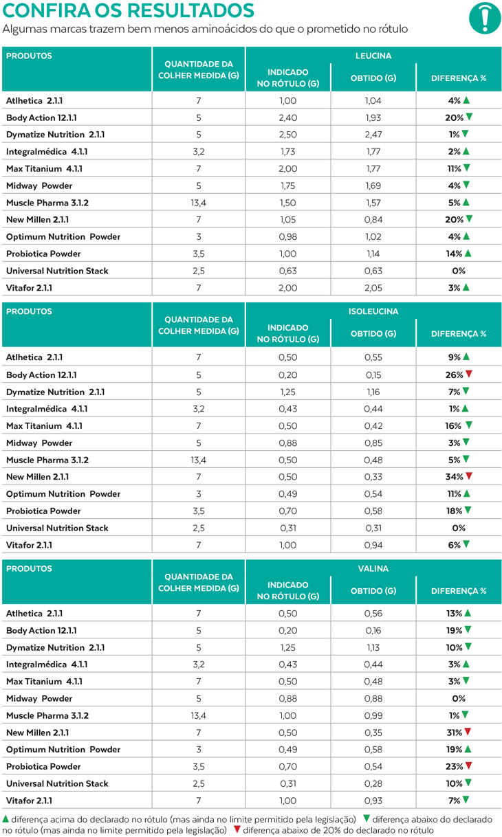 Resultados dos testes realizados com 12 marcas de BCAAs divulgados pela Proteste. Foto: Proteste/Reprodução