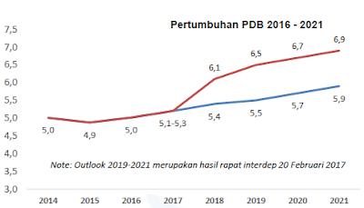 Pertumbuhan Ekonomi Indonesia Diperkirakan Meningkat