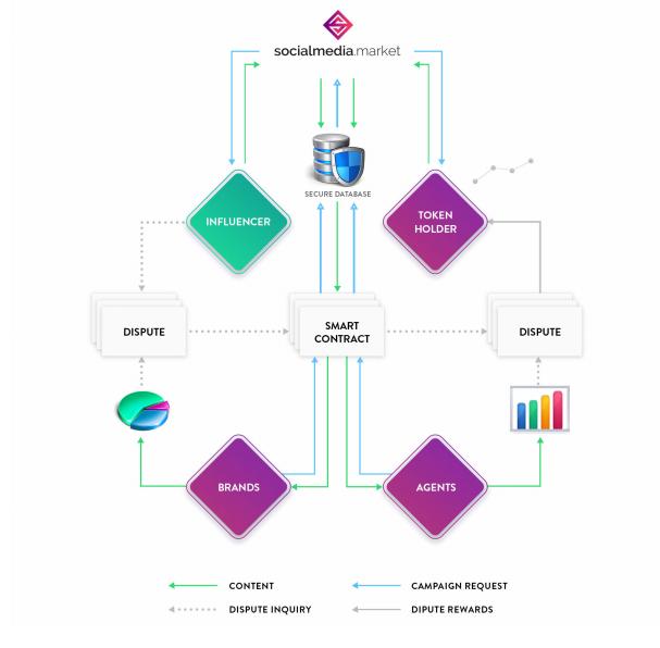 social media market platform system