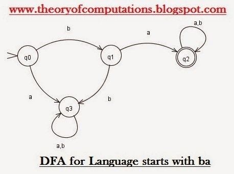 DFA for Language starts with ba