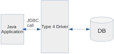 Type 4 JDBC Driver