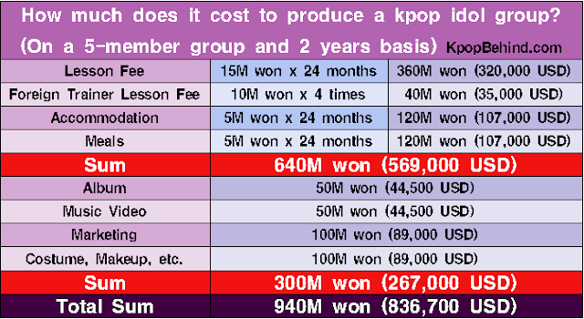 how much does it cost to produce an iphone how much does it cost to produce a kpop idol kpop 9201