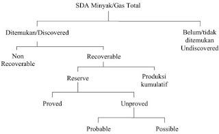 Diagram Klasifikasi SDA Minyak/Gas