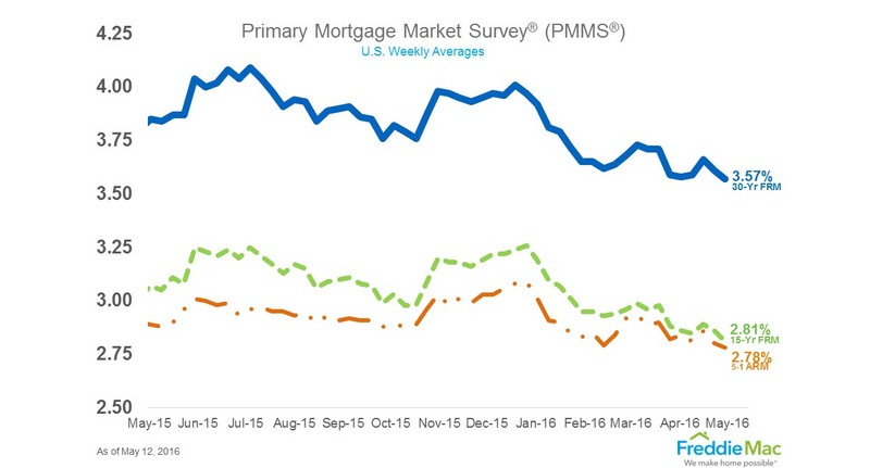 current home mortgage interest rates california