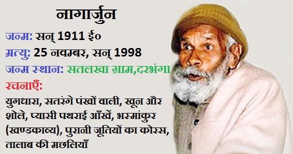 Kavi Nagarjun- Nagarjun Baba Poet Jivan Paricchay