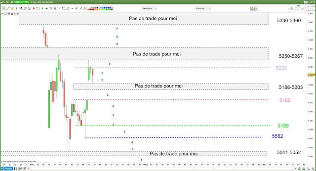 Matrice de trading pour Vendredi [15/02/18] #CAC40 $CAC