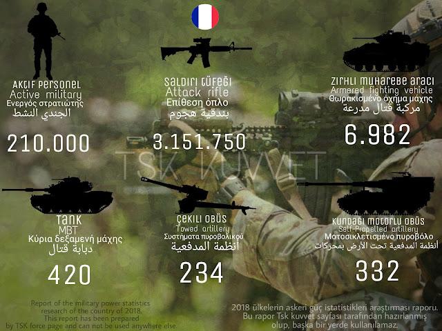 Fransız ordusu gücü