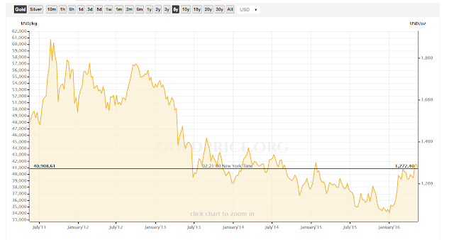 Investire in oro - quotazioni usato prezzo, comprare oro conviene?