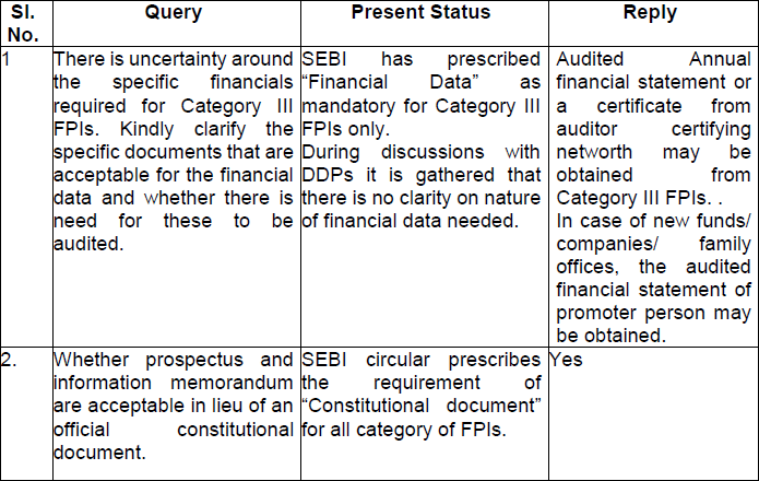 Clarifications on KYC documentations for category III FPIs