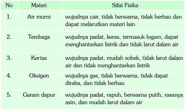 Tabel Sifat Fisika Materi