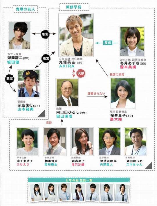 Nonton Great Teacher Onizuka Sub Indo : nonton, great, teacher, onizuka, J-Drama, Great, Teacher, Onizuka, Comeon-Moveon