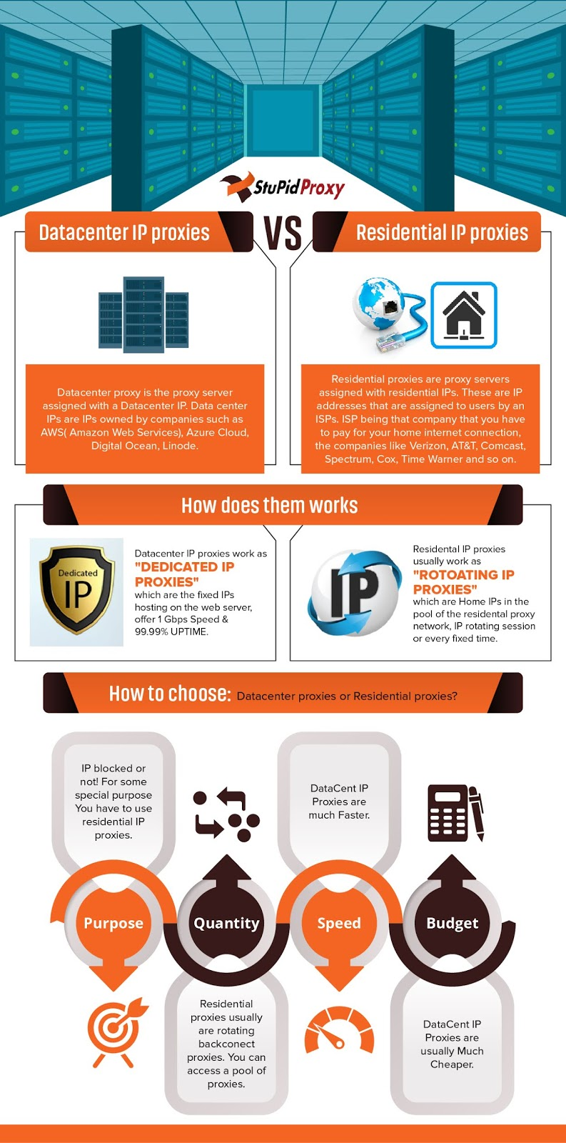 Datacenter IP proxies vs  Residential IP proxies