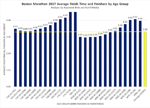 2018 Boston Marathon Results, Tracking, Statistics Track your 2018 athlete throughout the race with ...