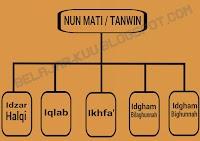 Tajwidz Pasal Nun mati Dengan Tanwin