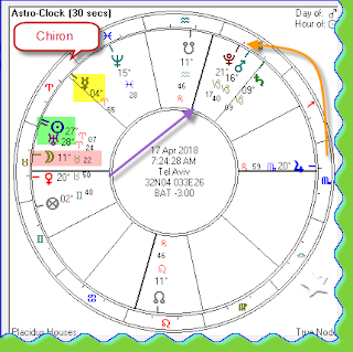 Planetary positions 4/17