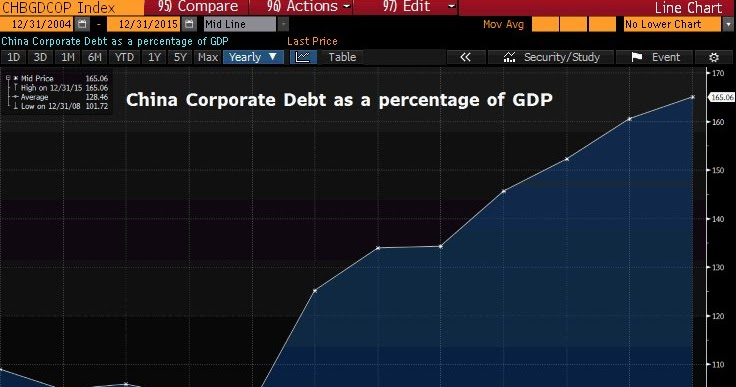Modern Debt Jubilee: Business Debt in China