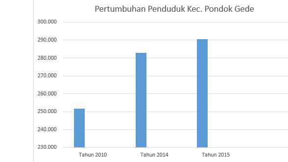Tehtarik pertumbuhan penduduk di bekasi dapat kita lihat bahwa setiap tahun dari mulai tahun 2010 sampai tahun 2015 selalu mengalami pertumbuhan menurut perhitungan laju pertumbuhan penduduk ccuart Choice Image