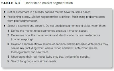 Understand market segmentation