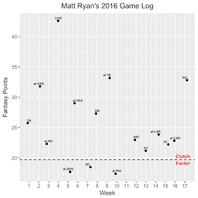 Matt Ryan Fantasy Football