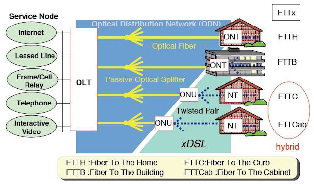 Introduction to FTTx System - technopediasite-Ultimate Resource ...