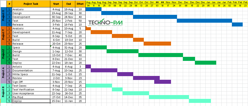 Project Timeline Template Excel, multiple project timeline template excel