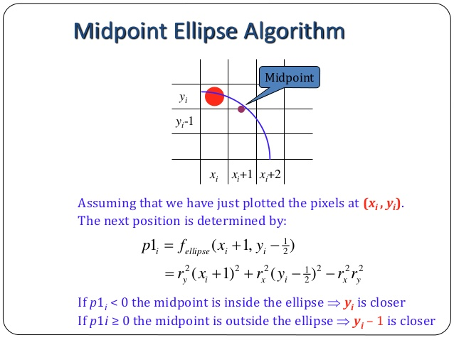 Mid point ellipse drawing algorithm in c++ - the GEEK mode