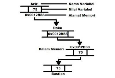 Diagram Pengunaan Opeator Reference - Belajar C++