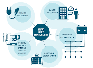 A smart building environment connects with many processes (bubble diagram)