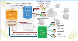 Alur Proses Data e-rapor SMA
