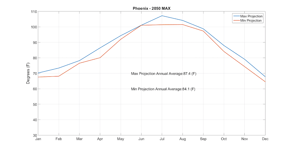 Phoenix temperature projections