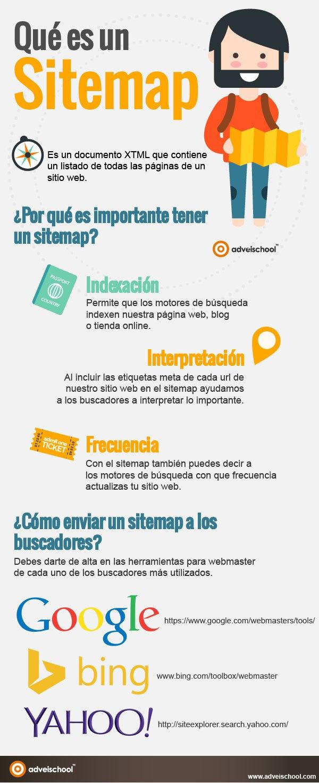 Infografía que es un Sitemap