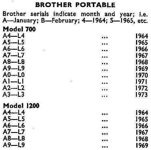 oz.Typewriter: ああ姉妹、どこアートなた The Brother Typewriter Story