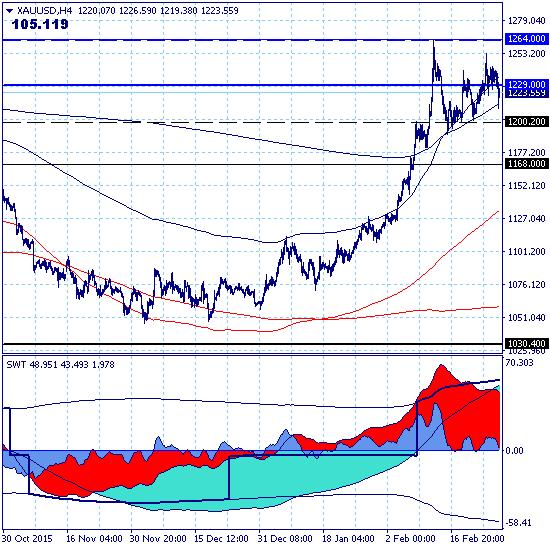 GOLD – 29.02.16 - премаркет. Золото торгуется в зоне цели среднесрочного роста 1229.00.