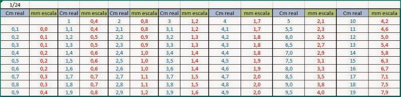 Los pasarratos maquetas tablas de conversiones de for Escala de medidas