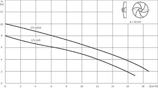 Fekalinių siurblių STS našumo grafikas