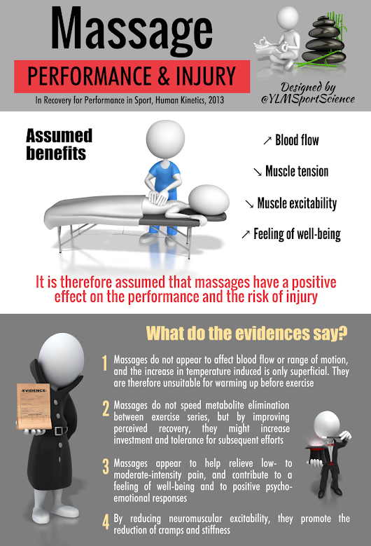 #Recovery #Prevention | Massage: Effects on Performance, Recovery & Injury | By @YLMSportScience