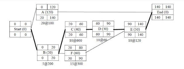 Figure 2.14 network schedule with slope gotten from (Elbeltagi, 2008) FREE PROJECT DOCUMENT ON AUTOMATION OF TIME COST TRADE OFF ANALYSIS