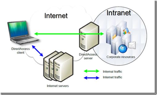 Dibujos De Internet Intranet Y Extranet: INTRANET Y SU DIFERENCIA CON INTERNET