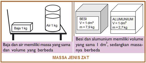 Rumus Massa Jenis, Tabel Massa Jenis, Cara Mengukur Massa Jenis, dan Contoh Soal (Massa Jenis Air, Udara, Alkohol, Kayu, Es, Alumunium, Raksa, Dll)