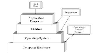Sistem Operasi dalam struktur sistem komputer